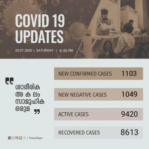 സംസ്ഥാനത്ത് ഇന്ന് 1103 പേര്ക്ക് കോവിഡ്-19 സ്ഥിരീകരിച്ചു