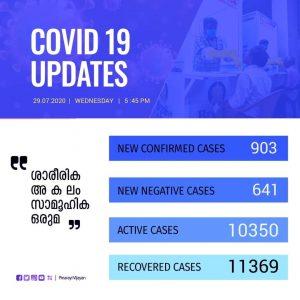സംസ്ഥാനത്ത് ഇന്ന് 903 പേര്ക്ക് കോവിഡ്-19 സ്ഥിരീകരിച്ചു