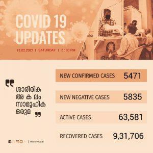 സംസ്ഥാനത്ത് ഇന്ന് 5471 പേര്ക്ക് കോവിഡ്-19 സ്ഥിരീകരിച്ചു